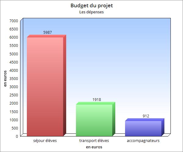 Budget : les dépenses